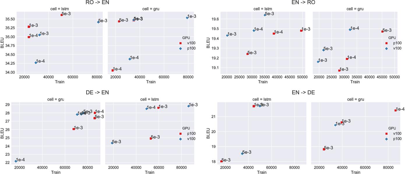 Figure 2 for Exploring Hyper-Parameter Optimization for Neural Machine Translation on GPU Architectures