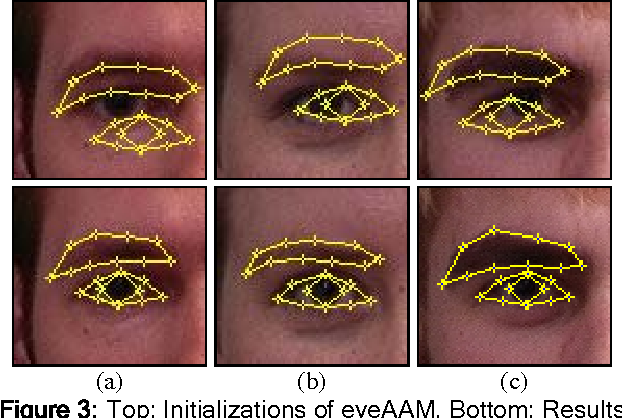 Figure 3: Top: Initializations of eyeAAM, Bottom: Results obtained at the 12th iteration.