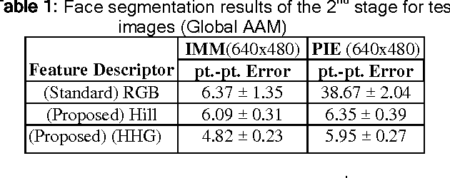 Table 1: Face segmentation results of the 2nd stage for test images (Global AAM)