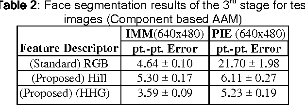 Table 2: Face segmentation results of the 3rd stage for test images (Component based AAM)