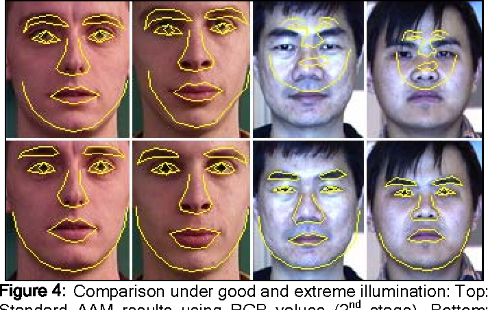 Figure 4: Comparison under good and extreme illumination: Top: Standard AAM results using RGB values (2nd stage), Bottom: The results of the component-based AAM (3rd stage).
