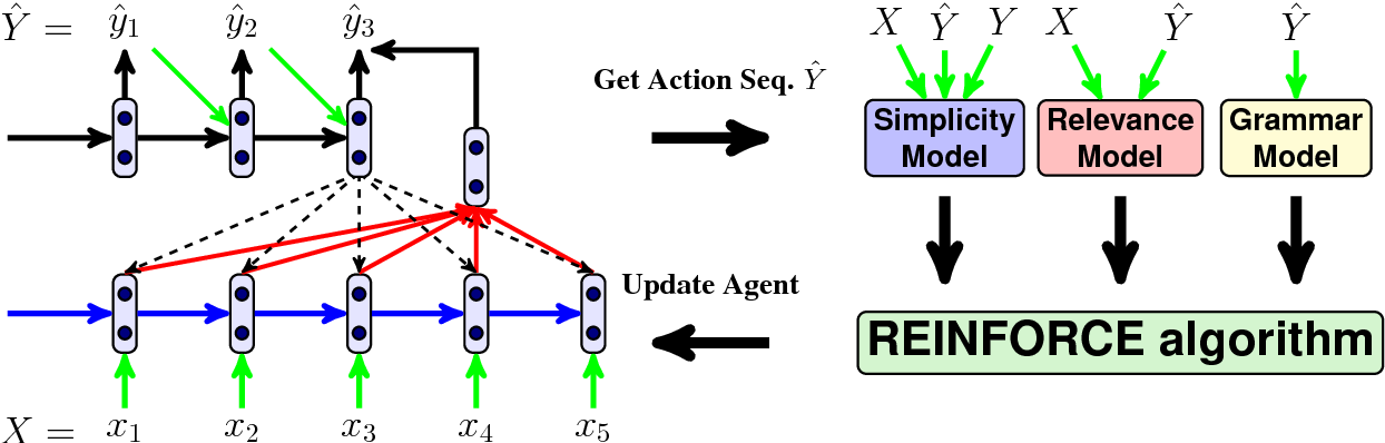 Figure 1 for Sentence Simplification with Deep Reinforcement Learning