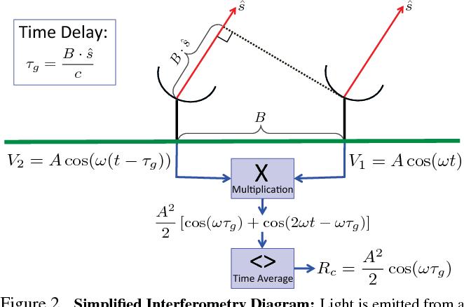 Figure 2 for Computational Imaging for VLBI Image Reconstruction