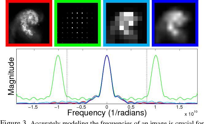 Figure 3 for Computational Imaging for VLBI Image Reconstruction