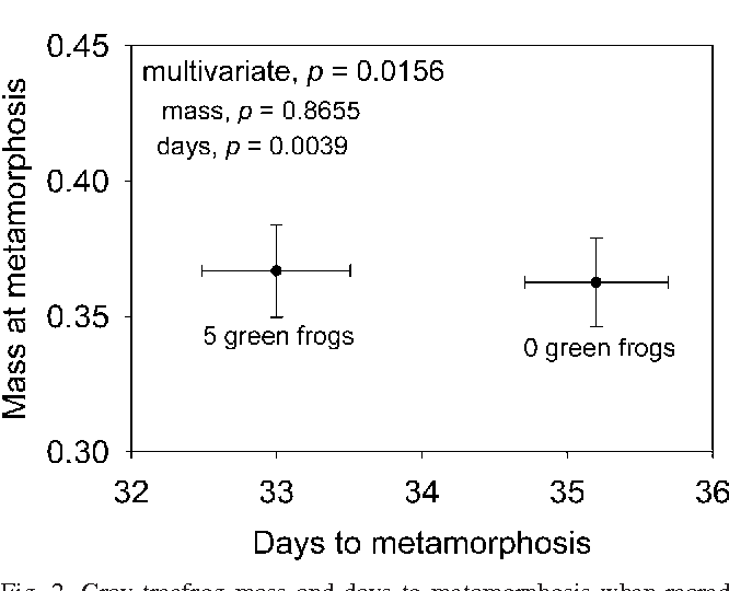 Single and interactive effects of malathion, overwintered green frog