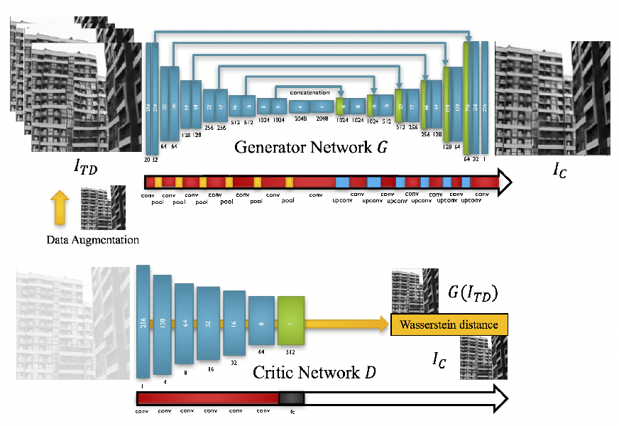Figure 4 for Subsampled Turbulence Removal Network