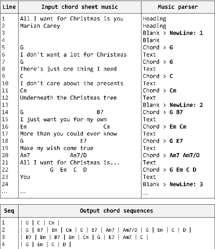 A music similarity measure based on chord progression and song ...