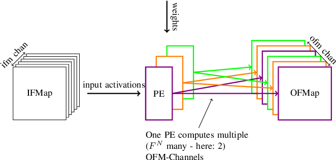 Figure 1 for Efficient Error-Tolerant Quantized Neural Network Accelerators