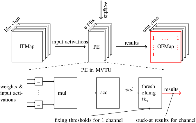 Figure 2 for Efficient Error-Tolerant Quantized Neural Network Accelerators