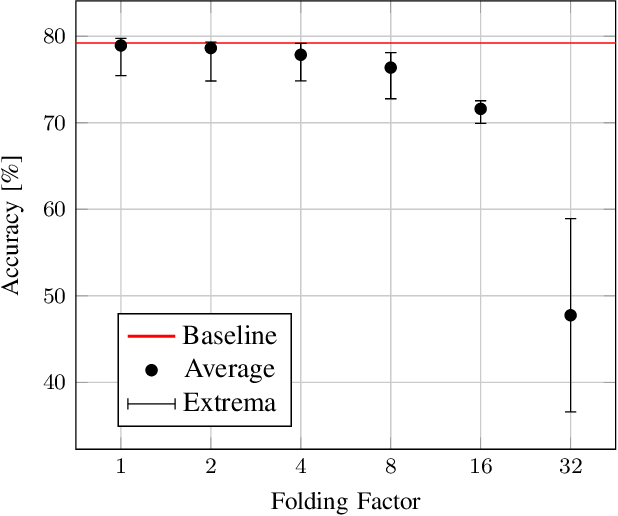 Figure 4 for Efficient Error-Tolerant Quantized Neural Network Accelerators