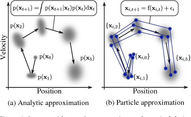 Figure 1 for PIPPS: Flexible Model-Based Policy Search Robust to the Curse of Chaos