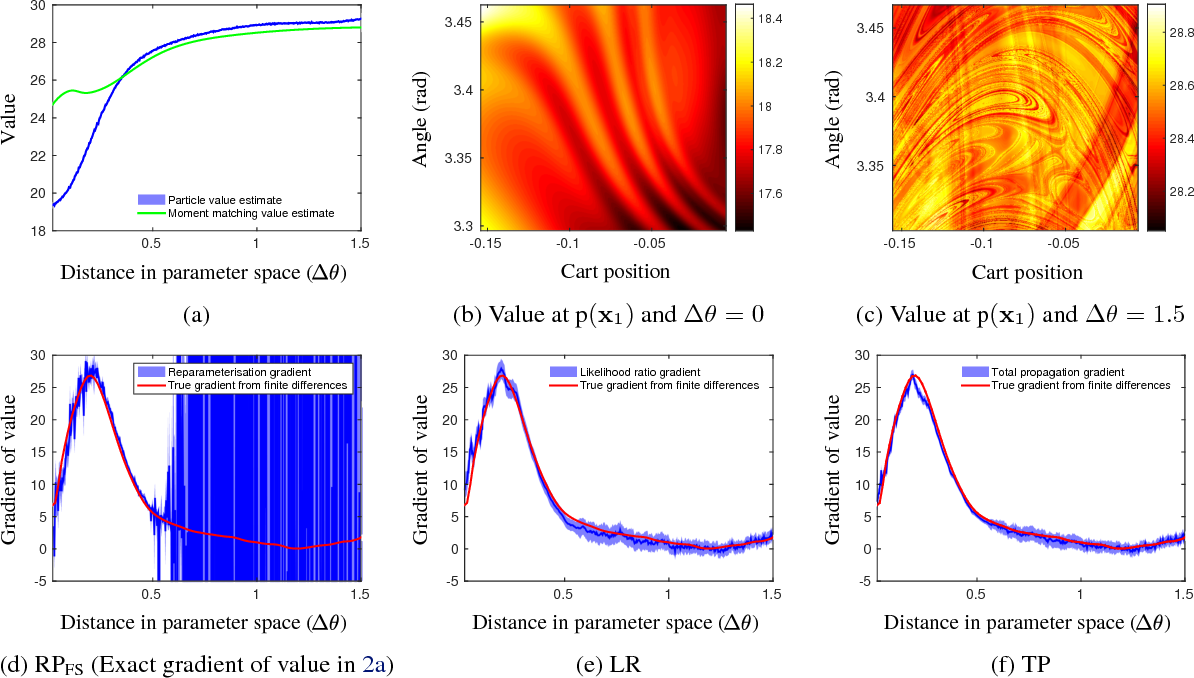 Figure 3 for PIPPS: Flexible Model-Based Policy Search Robust to the Curse of Chaos