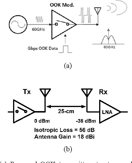 Figure 8 From A 60 Ghz Ltcc Sip With Low Power Cmos Ook Modulator