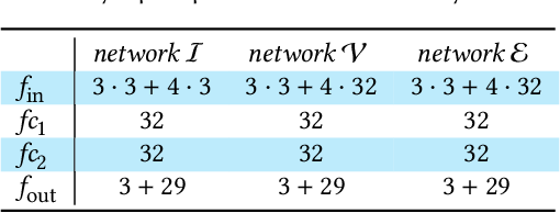 Figure 2 for Neural Subdivision