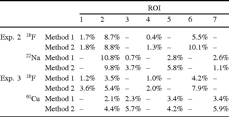 Table 4 From Dual Isotope Pet Using Positron Gamma Emitters