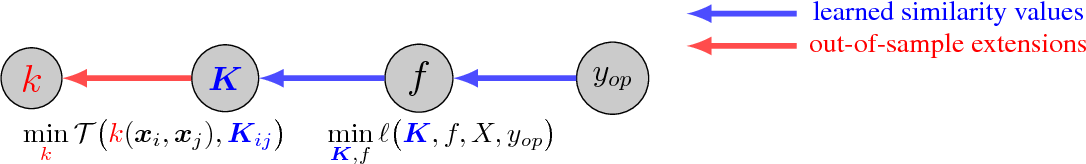 Figure 1 for Generalization Properties of hyper-RKHS and its Application to Out-of-Sample Extensions