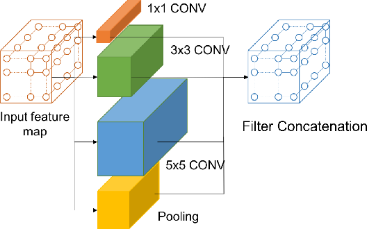Figure 1 for Face Recognition with Hybrid Efficient Convolution Algorithms on FPGAs