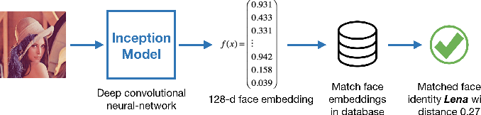 Figure 2 for Face Recognition with Hybrid Efficient Convolution Algorithms on FPGAs