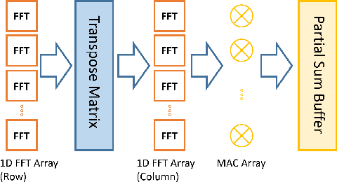 Figure 4 for Face Recognition with Hybrid Efficient Convolution Algorithms on FPGAs