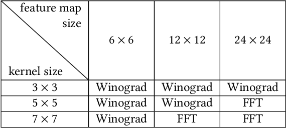 Figure 3 for Face Recognition with Hybrid Efficient Convolution Algorithms on FPGAs