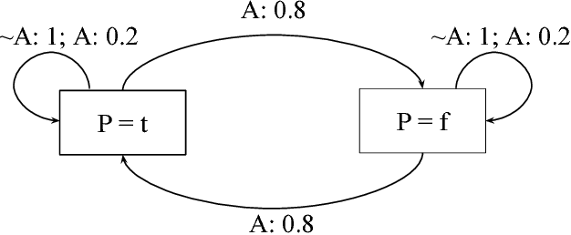 Figure 1 for A Probabilistic Extension of Action Language BC+
