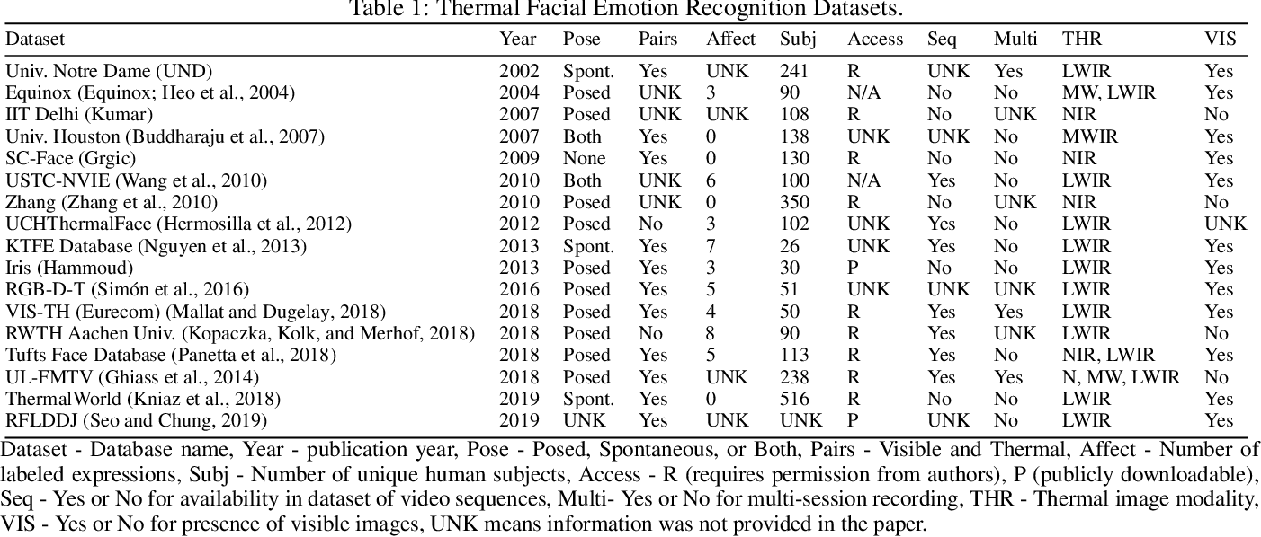 Figure 2 for The Use of AI for Thermal Emotion Recognition: A Review of Problems and Limitations in Standard Design and Data