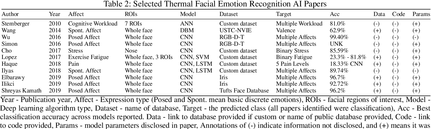 Figure 4 for The Use of AI for Thermal Emotion Recognition: A Review of Problems and Limitations in Standard Design and Data