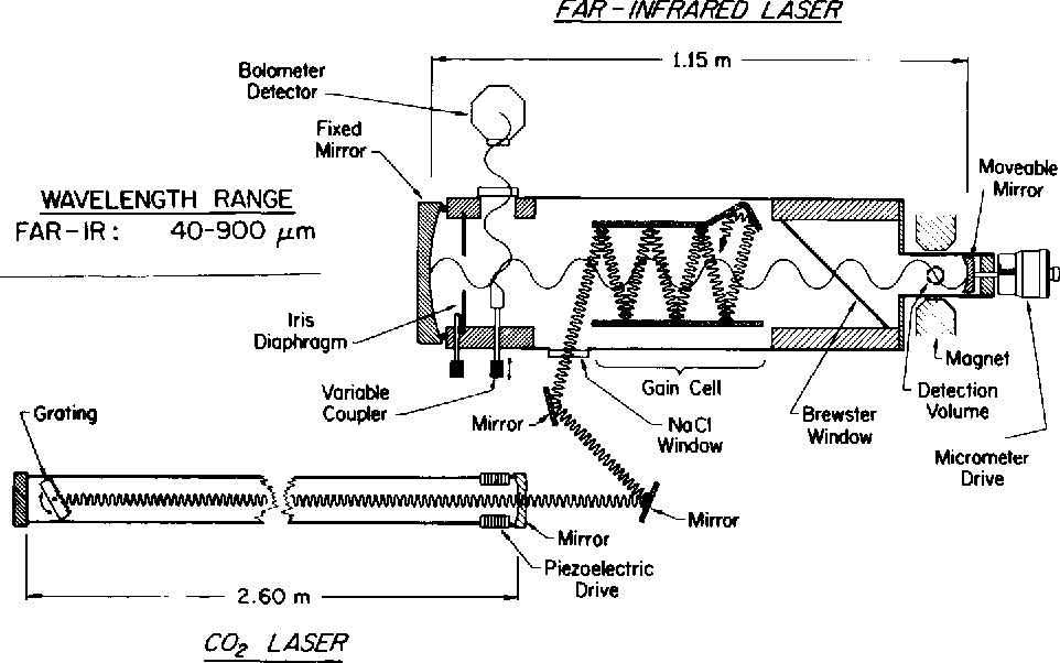 Fig. 7. Schematic diagram of an optically pumped far infrared LMR spectrometer.