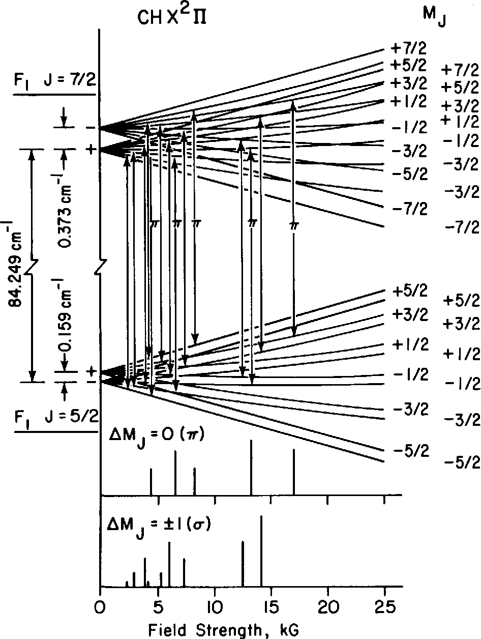 Fig. 9. CH Zeeman energy levels for J = 5/2 and J = 7/2 levels between 0 and 25 kG. The 118.6 ]im observed transitions are identified for π-type polarization others are σ.