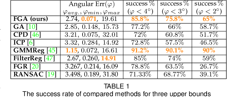 Figure 2 for Fast Gravitational Approach for Rigid Point Set Registration with Ordinary Differential Equations
