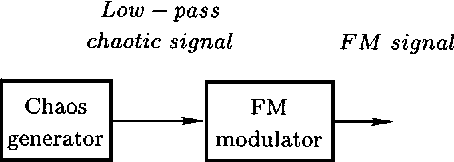 Chaotic Signals in Digital Communications