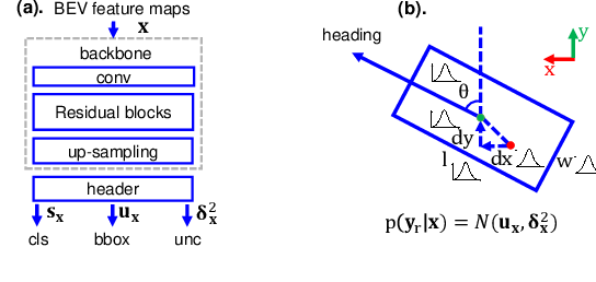 Figure 1 for Can We Trust You? On Calibration of a Probabilistic Object Detector for Autonomous Driving