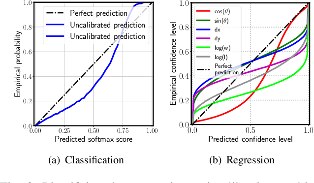 Figure 2 for Can We Trust You? On Calibration of a Probabilistic Object Detector for Autonomous Driving