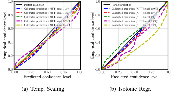Figure 4 for Can We Trust You? On Calibration of a Probabilistic Object Detector for Autonomous Driving