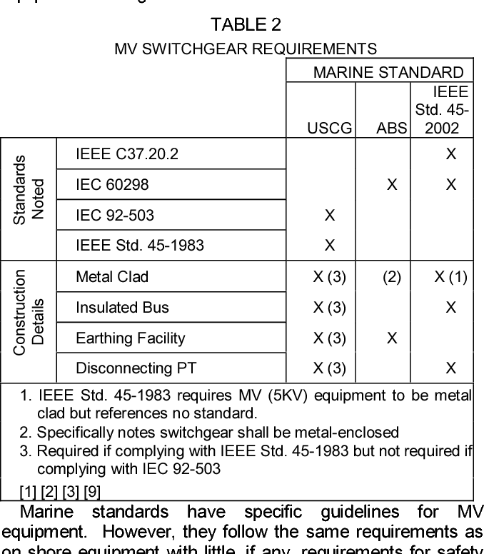 Table 2 From Today S Marine Vessel Require More Electric Power And