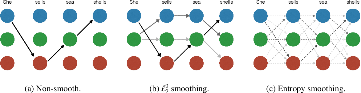 Figure 2 for A Smoother Way to Train Structured Prediction Models
