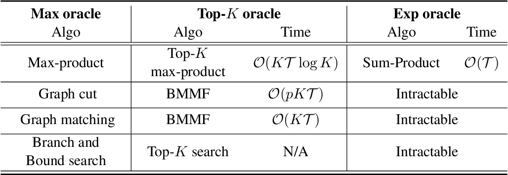 Figure 3 for A Smoother Way to Train Structured Prediction Models
