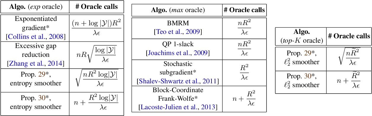 Figure 1 for A Smoother Way to Train Structured Prediction Models