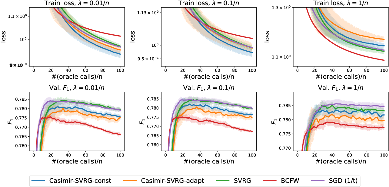 Figure 4 for A Smoother Way to Train Structured Prediction Models
