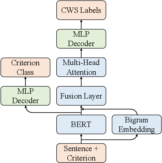 Figure 2 for Unified Multi-Criteria Chinese Word Segmentation with BERT