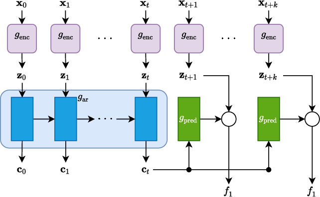 Figure 1 for A comparison of self-supervised speech representations as input features for unsupervised acoustic word embeddings