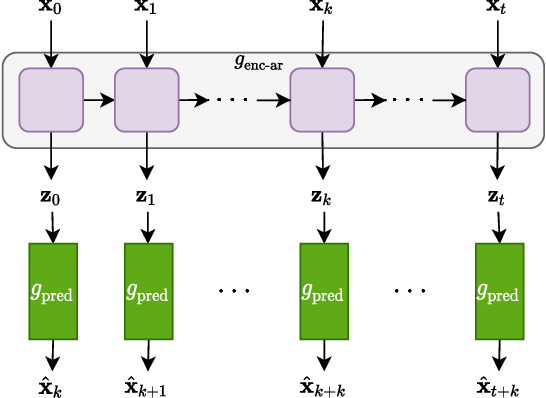 Figure 3 for A comparison of self-supervised speech representations as input features for unsupervised acoustic word embeddings