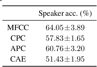 Figure 4 for A comparison of self-supervised speech representations as input features for unsupervised acoustic word embeddings