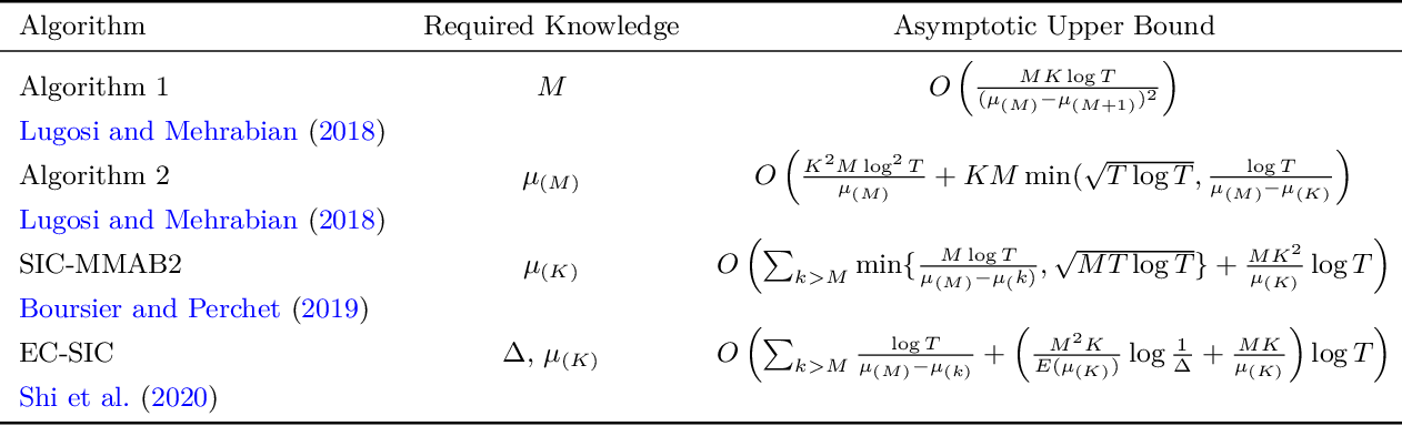 Figure 1 for A High Performance, Low Complexity Algorithm for Multi-Player Bandits Without Collision Sensing Information