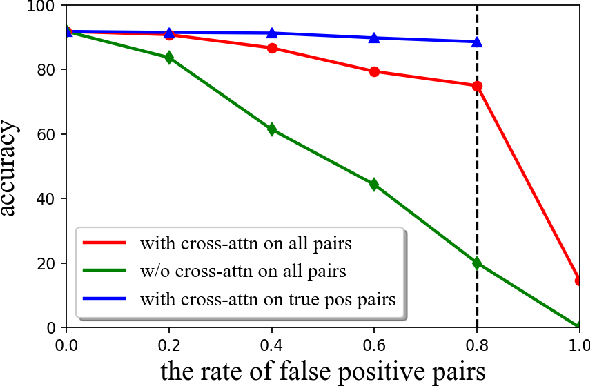 Figure 3 for CDTrans: Cross-domain Transformer for Unsupervised Domain Adaptation