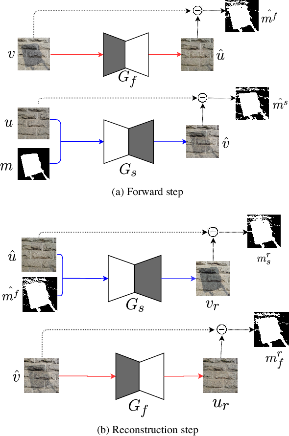 Figure 1 for Self-Supervised Shadow Removal