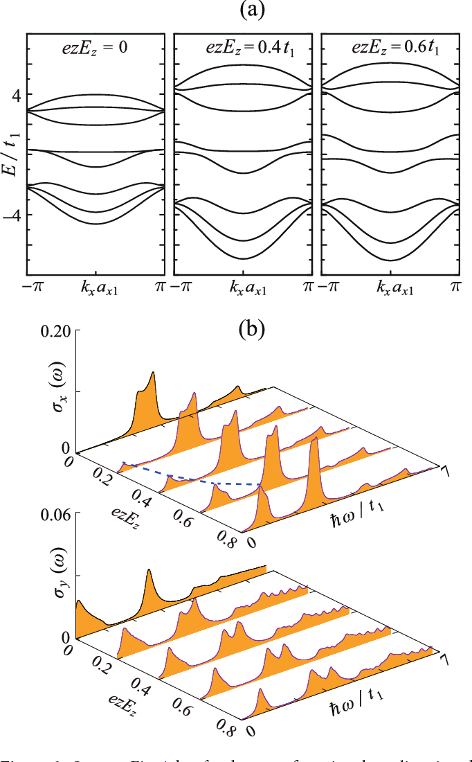 Figure 6. Same as Fig.4, but for the case of varying the z-direction electric fields. The growth of the low-lying x-polarized absorption peak with increasing Ez is illustrated by the blue dashed curve in (b).