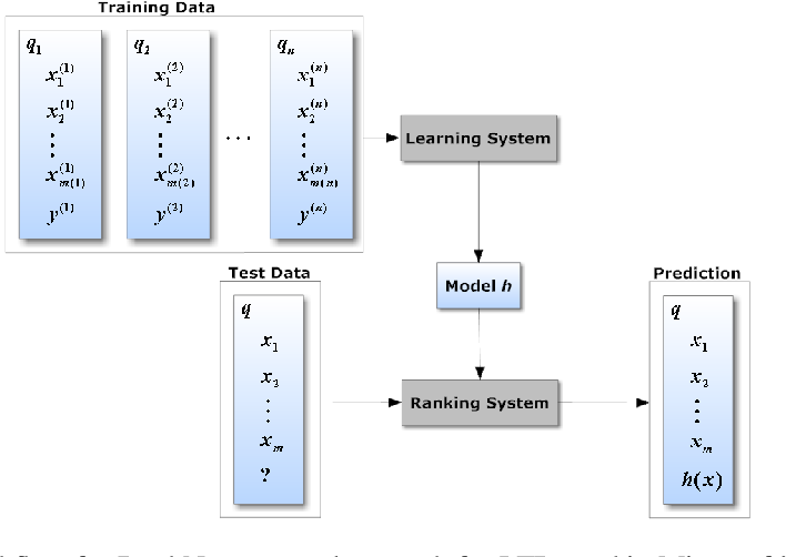 Figure 1 for Listwise Learning to Rank with Deep Q-Networks