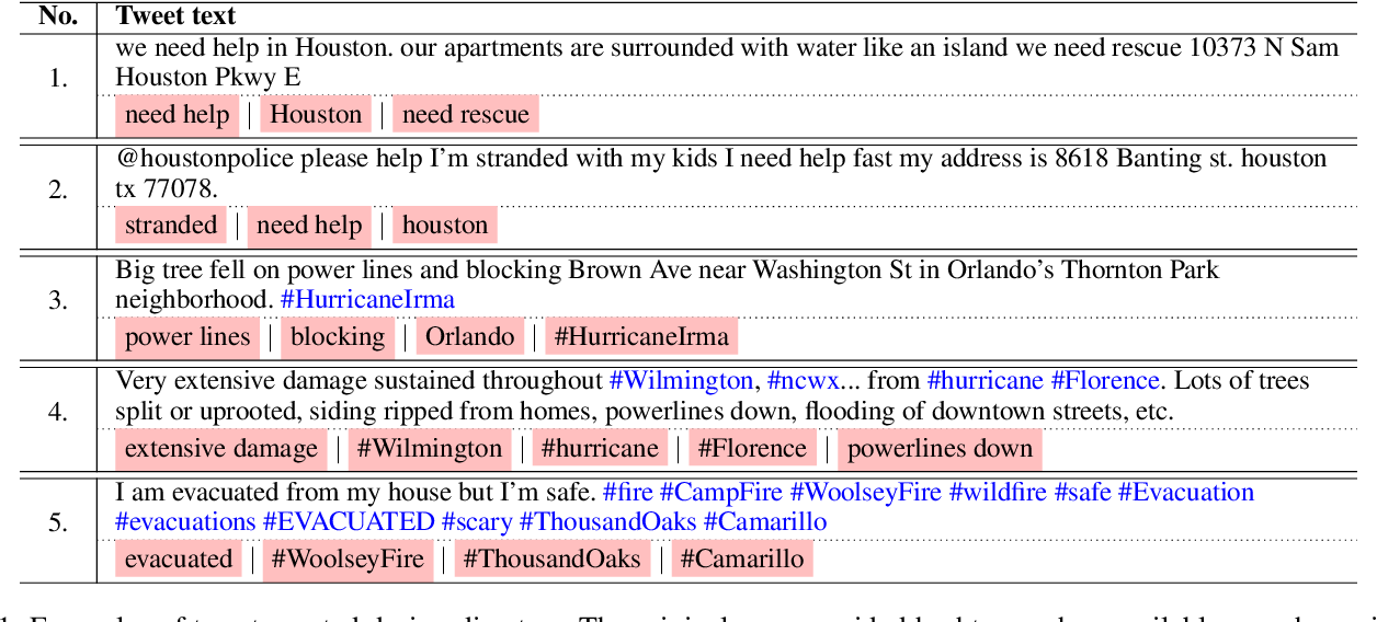 Figure 1 for On Identifying Hashtags in Disaster Twitter Data
