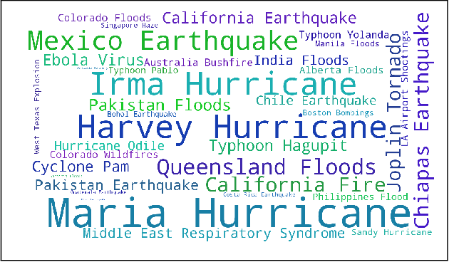 Figure 2 for On Identifying Hashtags in Disaster Twitter Data